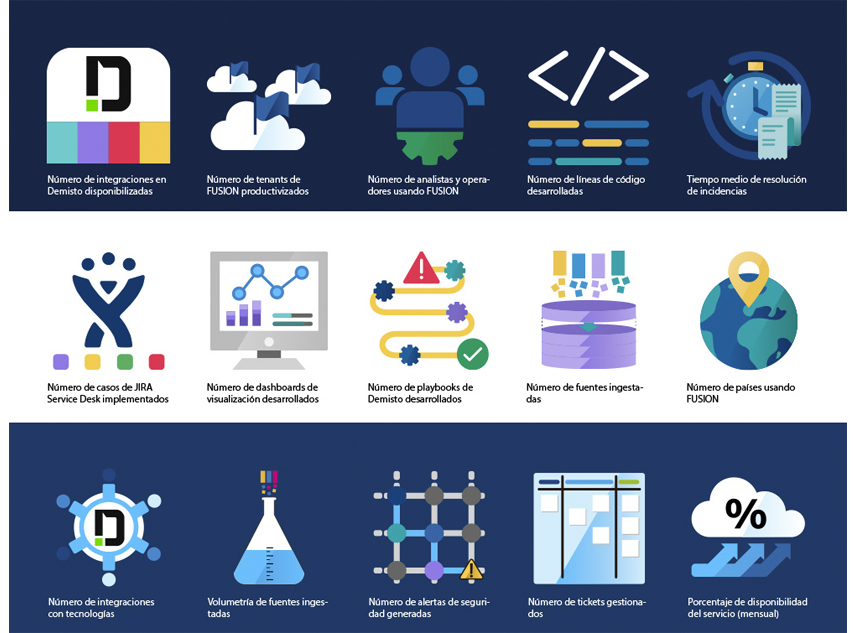 Diseño de iconografía de KPIs (BBVA FUSION)