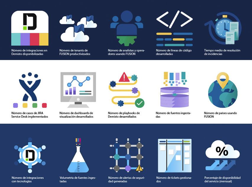 Diseño de iconografía para KPIs de BBVA FUSION