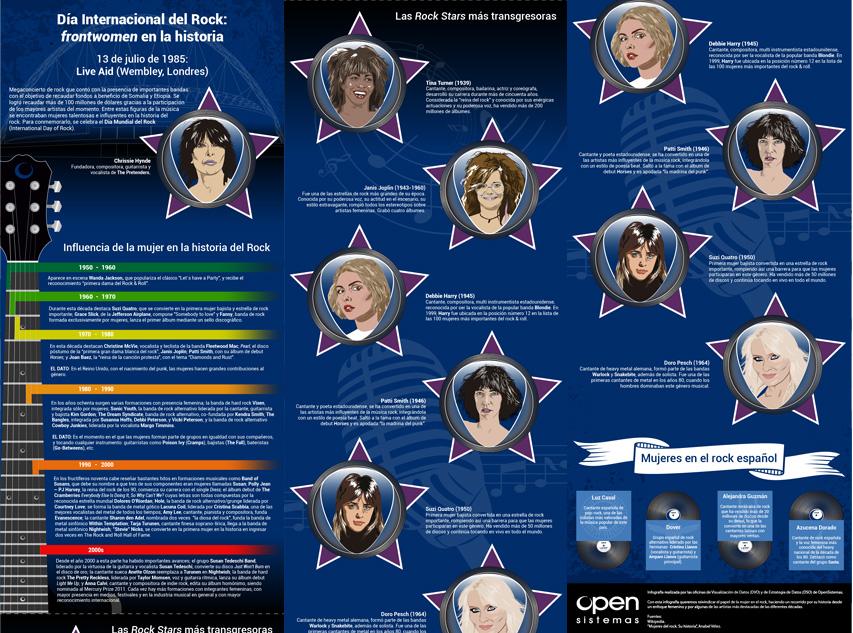 Infografía del día mundial del Rock